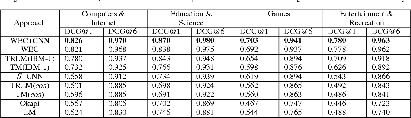 Figure 4 for Word Embedding based Correlation Model for Question/Answer Matching