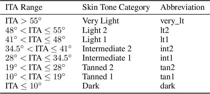 Figure 2 for Estimating Skin Tone and Effects on Classification Performance in Dermatology Datasets