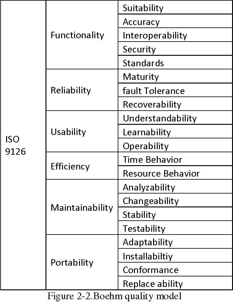 PDF] The Evaluation of Software Quality - Semantic Scholar