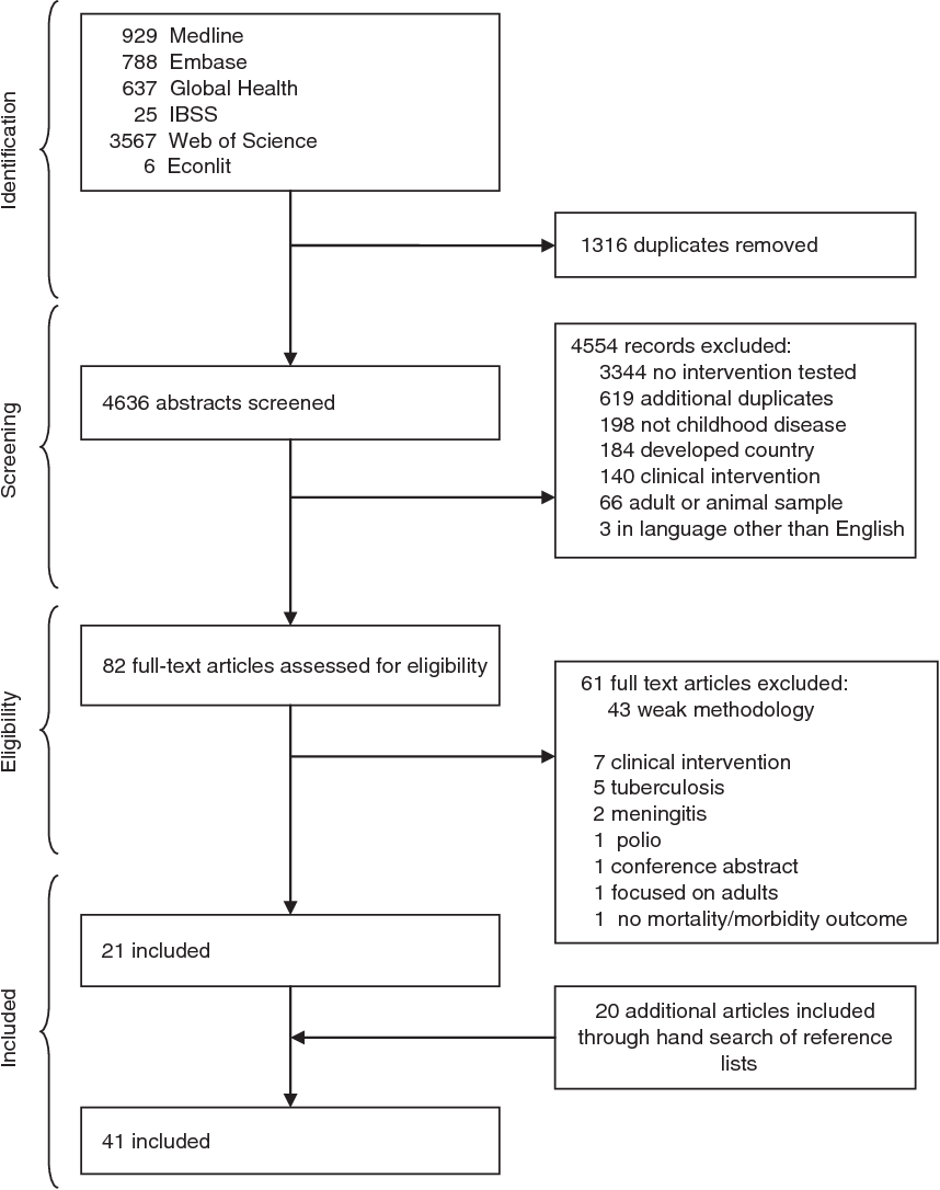 Non-clinical interventions for acute respiratory infections
