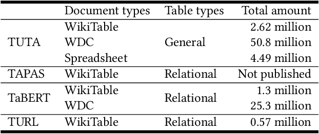 Figure 2 for Structure-aware Pre-training for Table Understanding with Tree-based Transformers