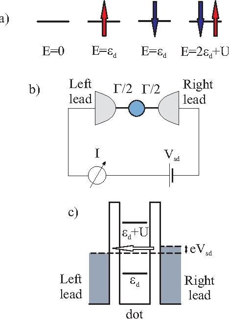Quantum Impurity Physics In Coupled Quantum Dots Semantic Scholar