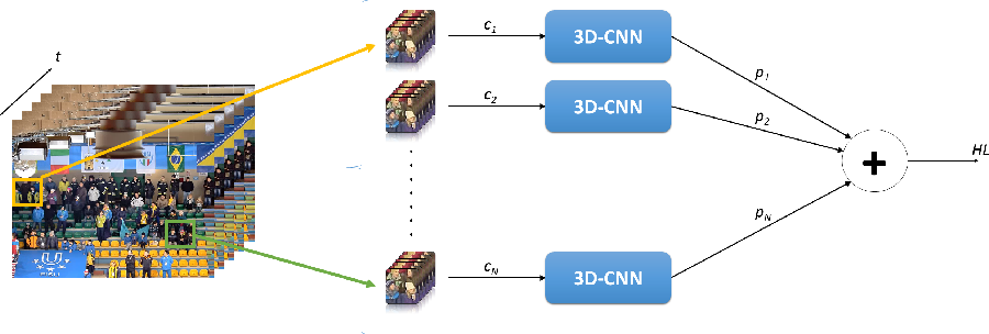 Figure 2 for Indirect Match Highlights Detection with Deep Convolutional Neural Networks