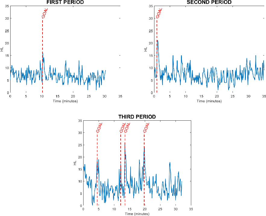 Figure 4 for Indirect Match Highlights Detection with Deep Convolutional Neural Networks