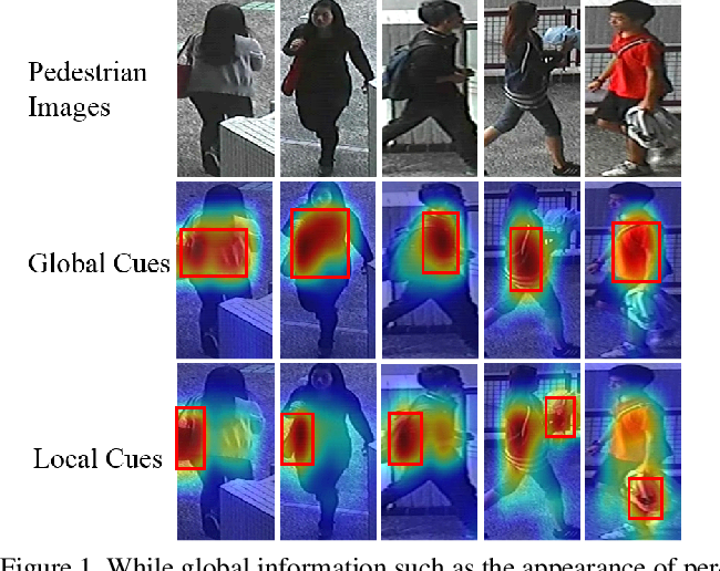 Figure 1 for Let Features Decide for Themselves: Feature Mask Network for Person Re-identification