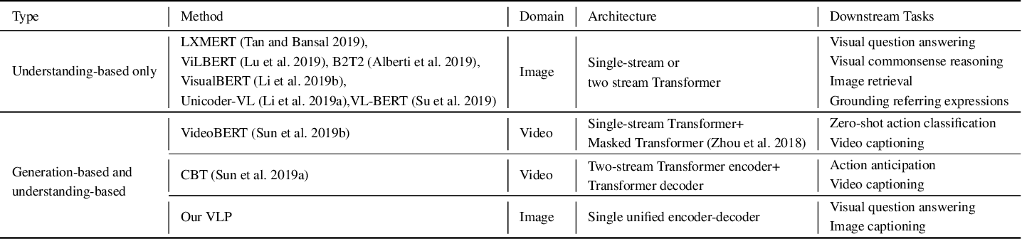 Figure 2 for Unified Vision-Language Pre-Training for Image Captioning and VQA