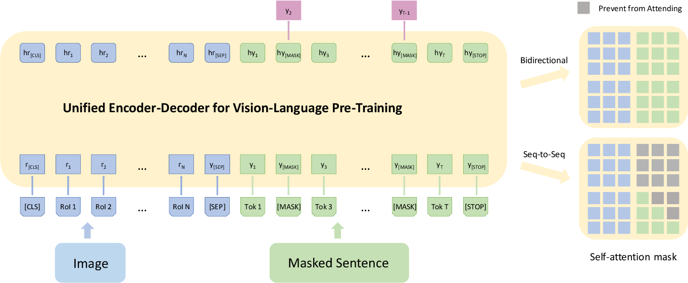 Figure 3 for Unified Vision-Language Pre-Training for Image Captioning and VQA