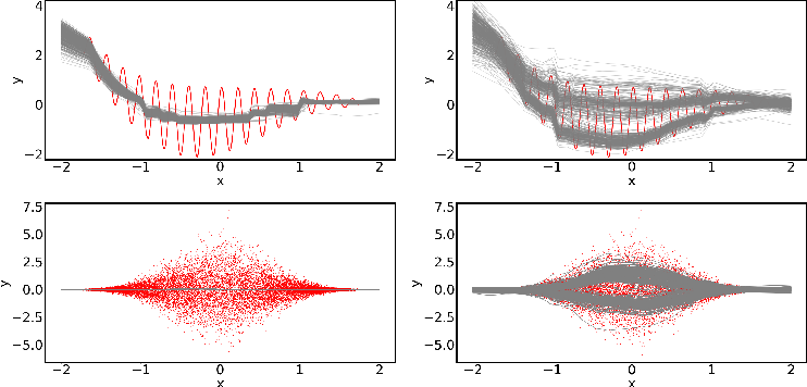 Figure 1 for Second-Moment Loss: A Novel Regression Objective for Improved Uncertainties