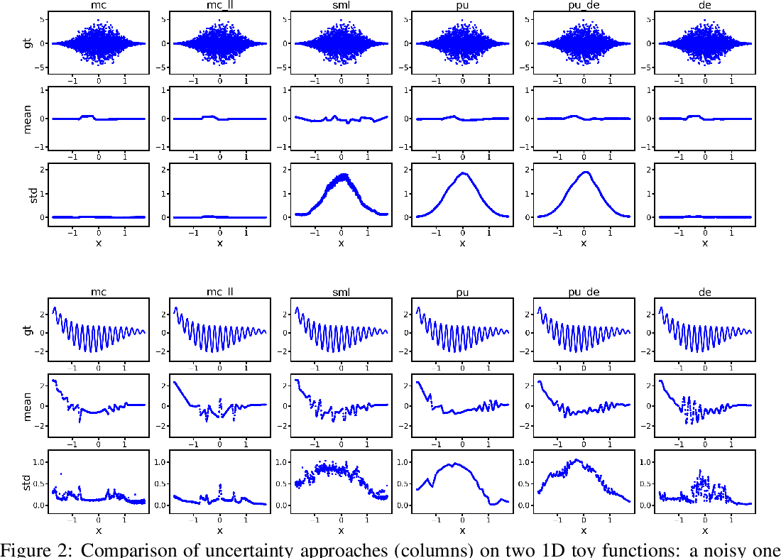 Figure 3 for Second-Moment Loss: A Novel Regression Objective for Improved Uncertainties