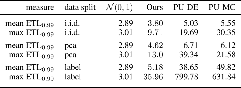 Figure 2 for Second-Moment Loss: A Novel Regression Objective for Improved Uncertainties