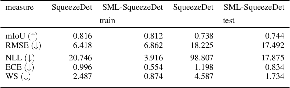 Figure 4 for Second-Moment Loss: A Novel Regression Objective for Improved Uncertainties