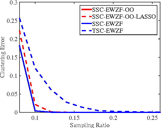 Figure 2 for On Deterministic Conditions for Subspace Clustering under Missing Data