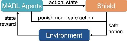 Figure 1 for Safe Multi-Agent Reinforcement Learning via Shielding
