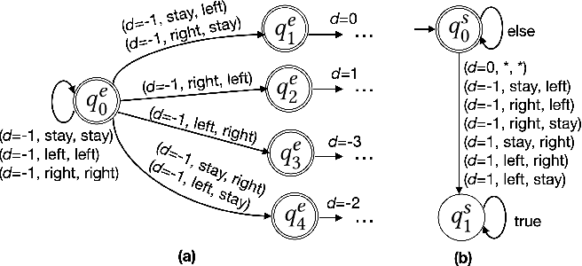 Figure 4 for Safe Multi-Agent Reinforcement Learning via Shielding