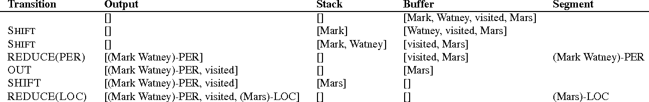 Figure 4 for Neural Architectures for Named Entity Recognition
