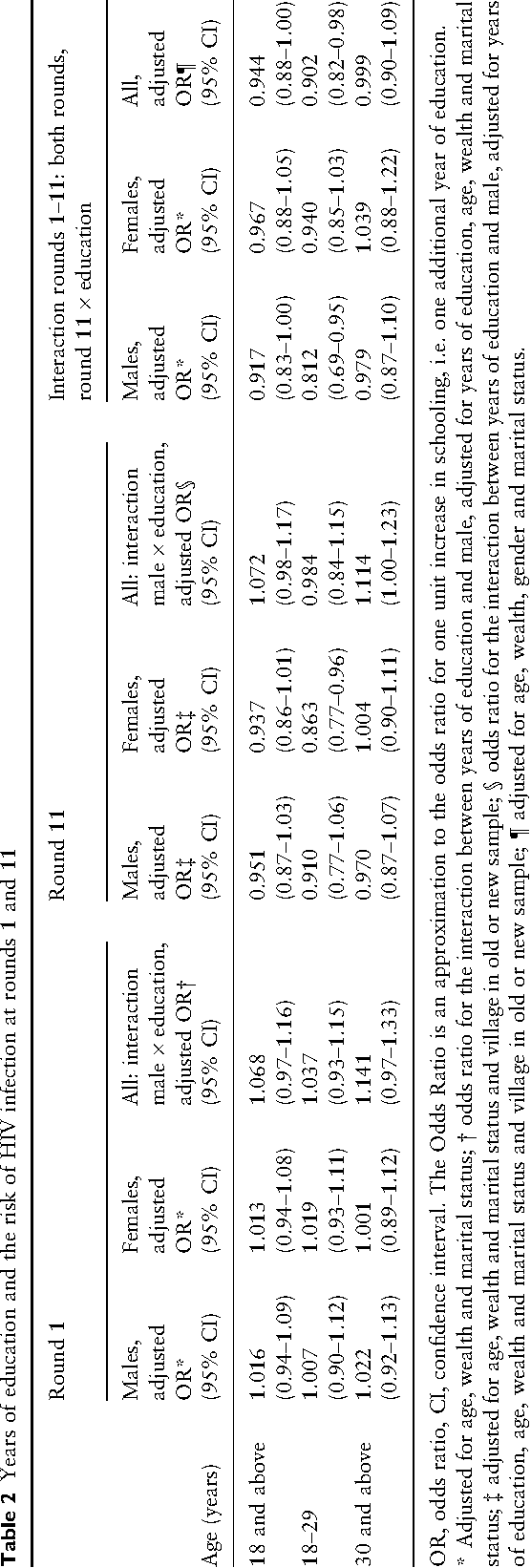 Table 2 shows the relationship between years of