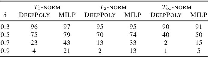 Figure 4 for Efficient Certification of Spatial Robustness