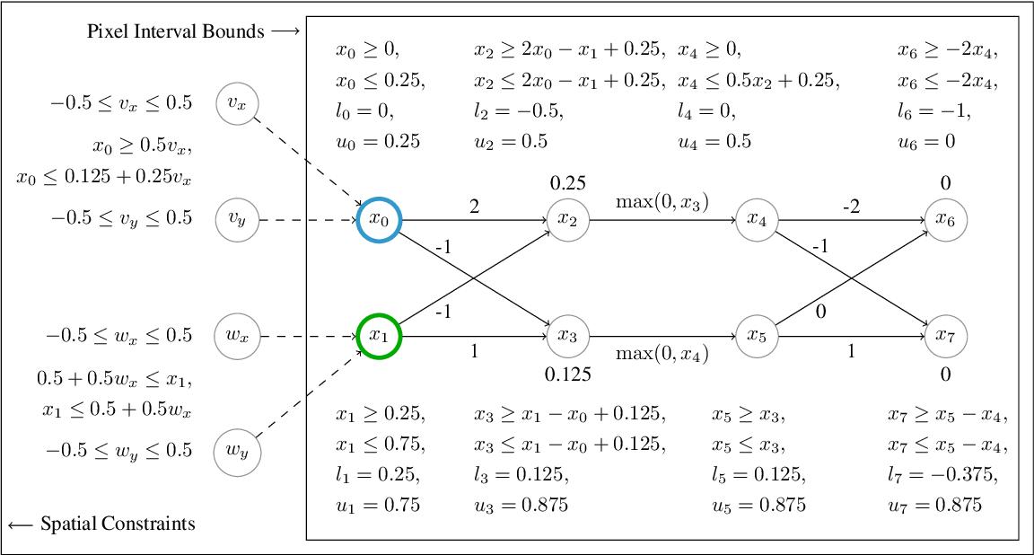 Figure 3 for Efficient Certification of Spatial Robustness