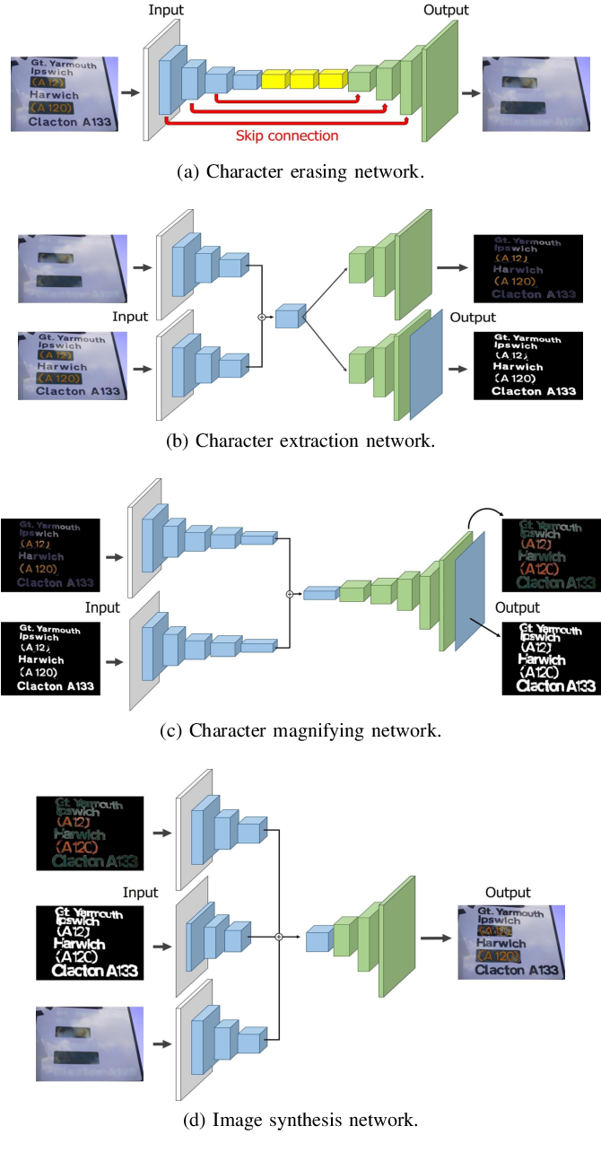 Figure 4 for Scene Text Magnifier