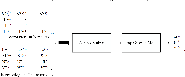 Figure 2 for Model Embedded DRL for Intelligent Greenhouse Control