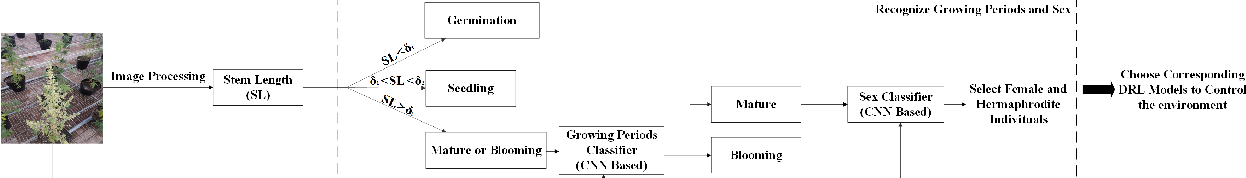 Figure 4 for Model Embedded DRL for Intelligent Greenhouse Control