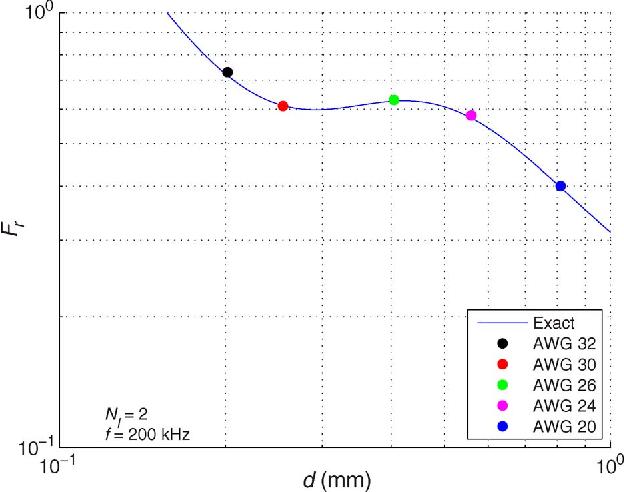 Gauge Size Wire Diagram