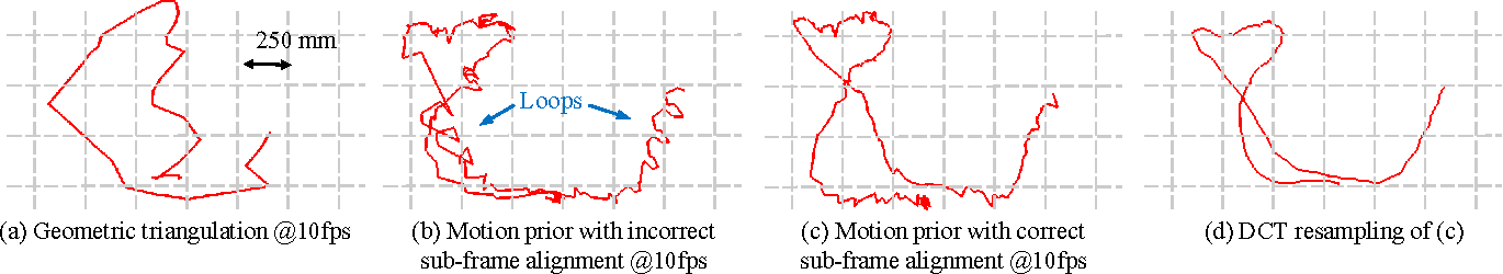Figure 4 from Spatiotemporal Bundle Adjustment for Dynamic 3D ...