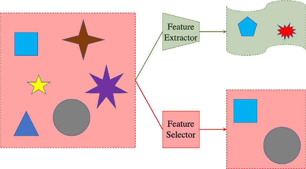 Figure 1 for Curvature-based Feature Selection with Application in Classifying Electronic Health Records