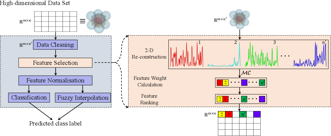 Figure 3 for Curvature-based Feature Selection with Application in Classifying Electronic Health Records