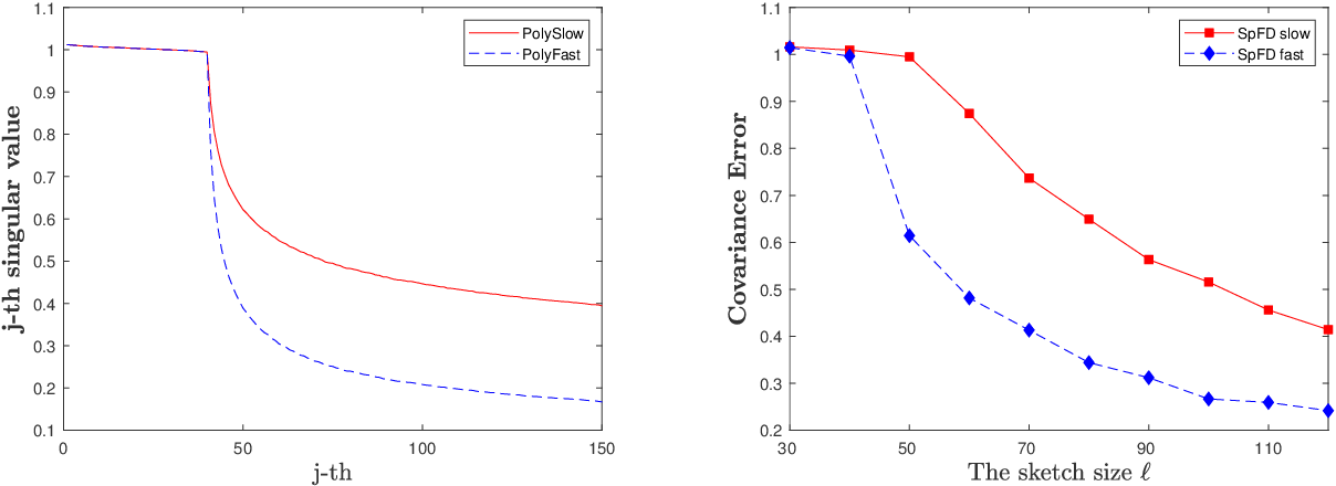 Figure 1 for An Improved Frequent Directions Algorithm for Low-Rank Approximation via Block Krylov Iteration