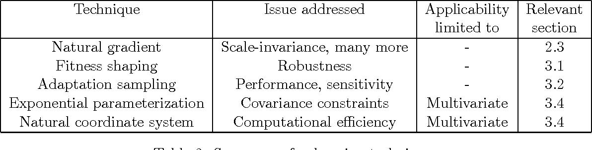 Figure 4 for Natural Evolution Strategies
