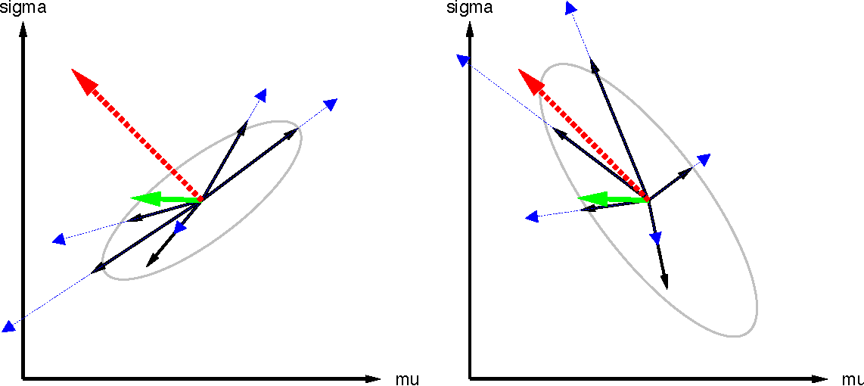 Figure 3 for Natural Evolution Strategies