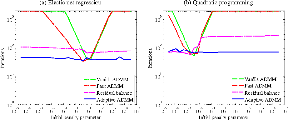 Figure 2 for Adaptive ADMM with Spectral Penalty Parameter Selection