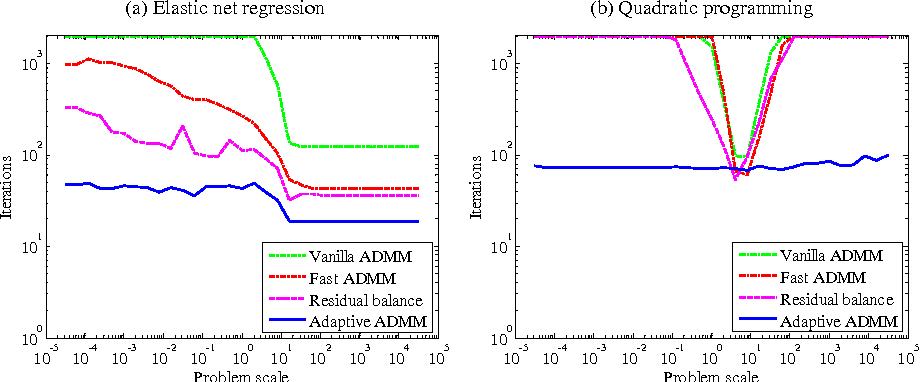 Figure 3 for Adaptive ADMM with Spectral Penalty Parameter Selection