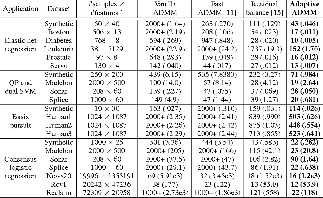 Figure 1 for Adaptive ADMM with Spectral Penalty Parameter Selection