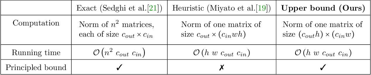 Figure 3 for Bounding Singular Values of Convolution Layers