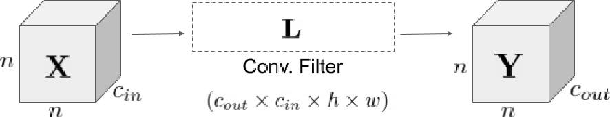 Figure 2 for Bounding Singular Values of Convolution Layers