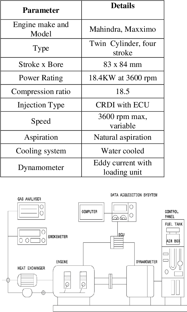 PDF] Experimental Investigation of CRDI Engine fuelled with