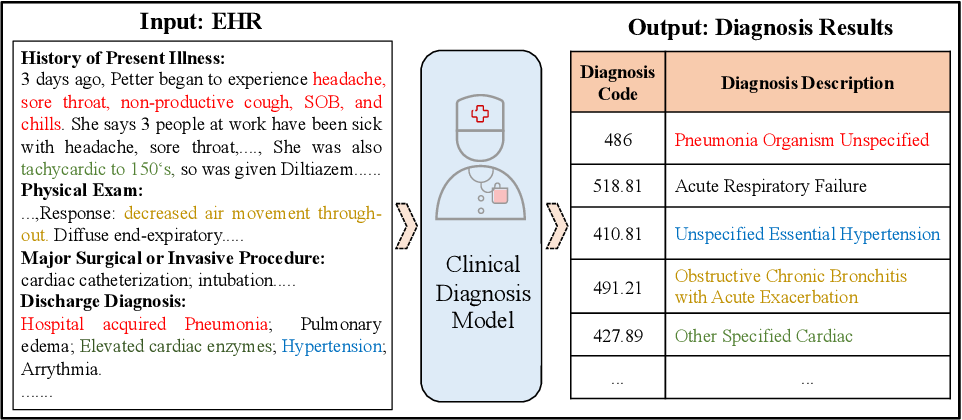 Figure 1 for Inheritance-guided Hierarchical Assignment for Clinical Automatic Diagnosis