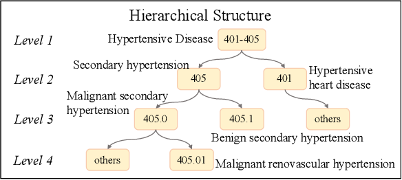 Figure 3 for Inheritance-guided Hierarchical Assignment for Clinical Automatic Diagnosis