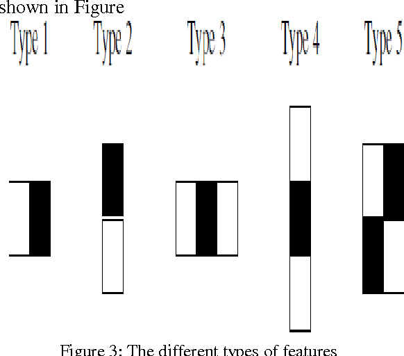 Figure 3 The Different Types Of Features