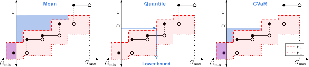 Figure 4 for Universal Off-Policy Evaluation
