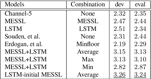 Figure 2 for Combining Spatial Clustering with LSTM Speech Models for Multichannel Speech Enhancement