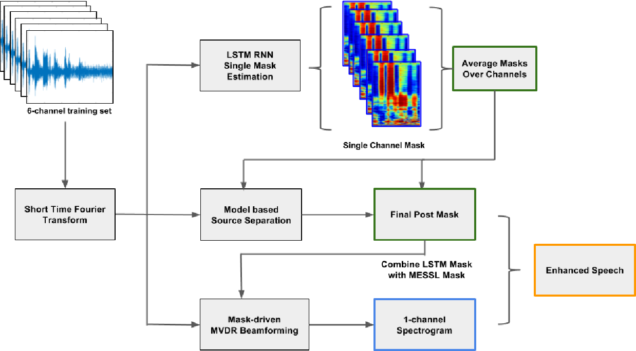 Figure 3 for Combining Spatial Clustering with LSTM Speech Models for Multichannel Speech Enhancement