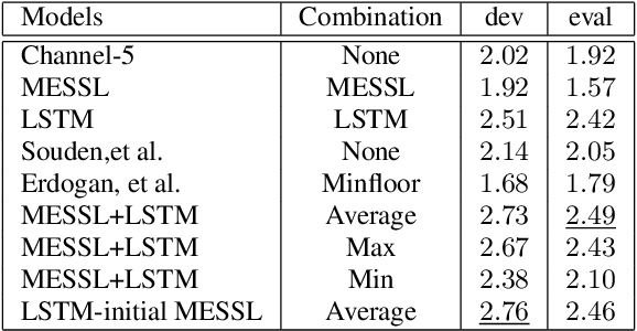 Figure 4 for Combining Spatial Clustering with LSTM Speech Models for Multichannel Speech Enhancement