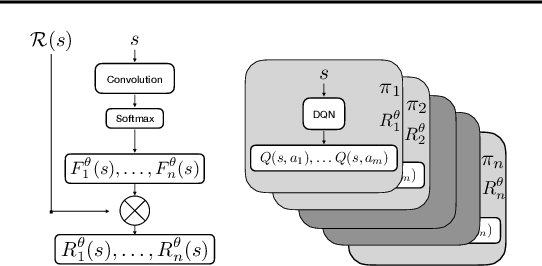 Figure 1 for Learning Independently-Obtainable Reward Functions