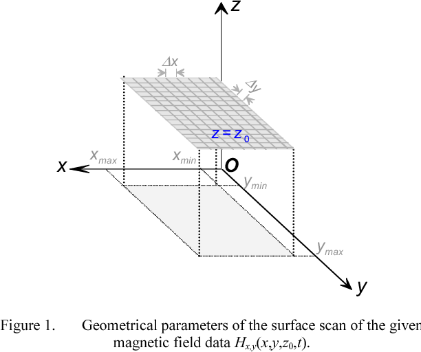 Figure 1 from calculation of time domain near field ex y zt from geometrical parameters of the surface scan of the given magnetic field data hx ccuart Images