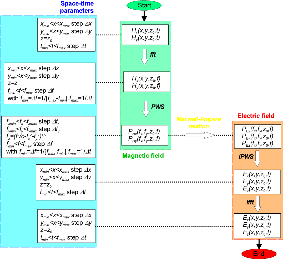 Figure 2 from calculation of time domain near field ex y zt from flow chart summarizing the different steps of the e field calculation from ccuart Images