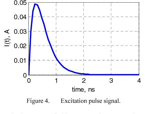 Figure 4 from calculation of time domain near field ex y zt from figure 4 excitation pulse signal ccuart Images