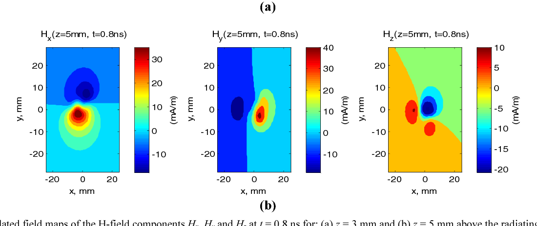 Figure 5 from calculation of time domain near field ex y zt from calculated field maps of the h field components hx hy and ccuart Images
